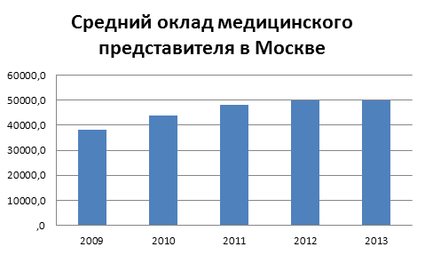 Средняя зарплата медицинского представителя в Москве