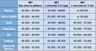Зарплатные предложения фармкомпаний в 2014 году