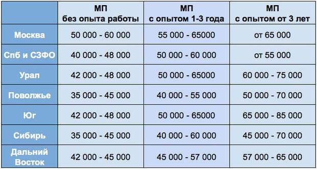 Зарплатные предложения фармкомпаний в 2014 году по данным портала МедПред